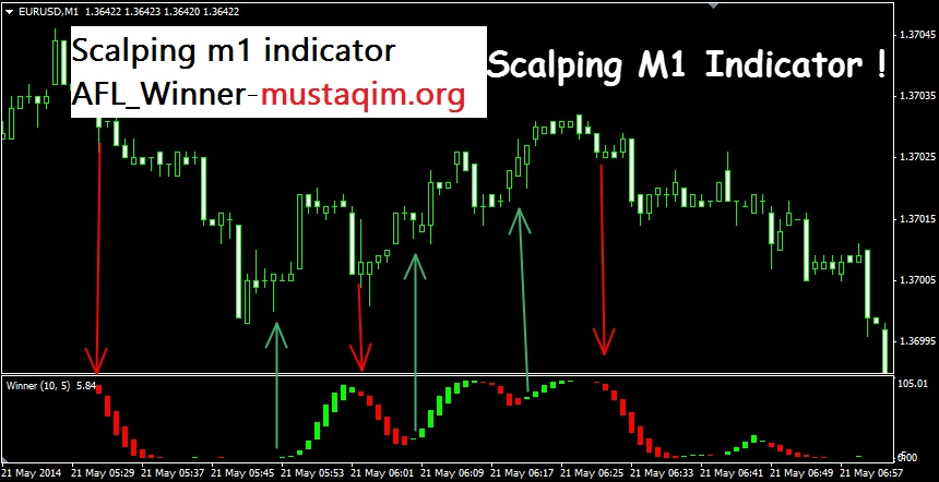 Scalping m1 indicator