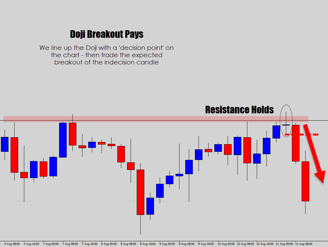 doji candle successful breakout trade