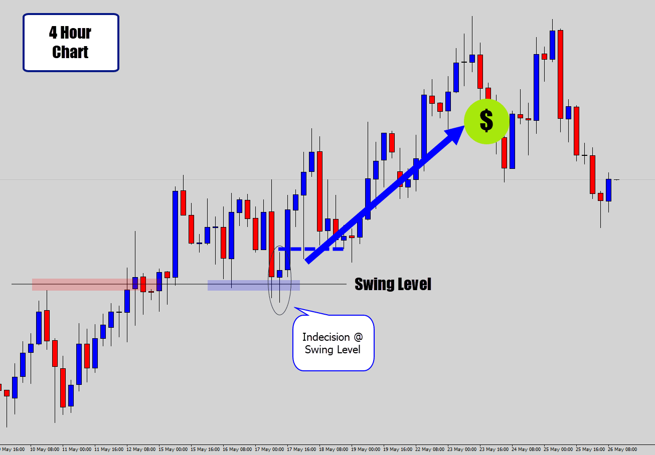 doji trend strategy after result