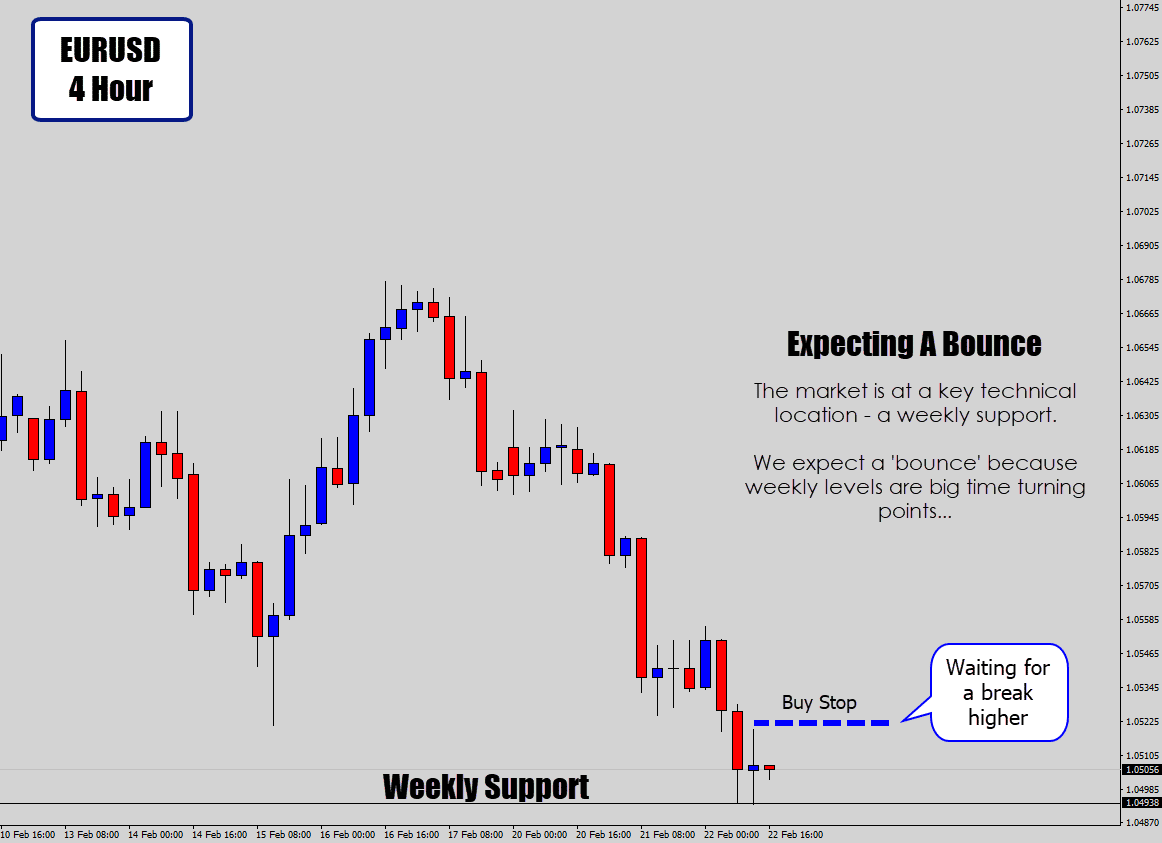 doji candle setup on weekly support