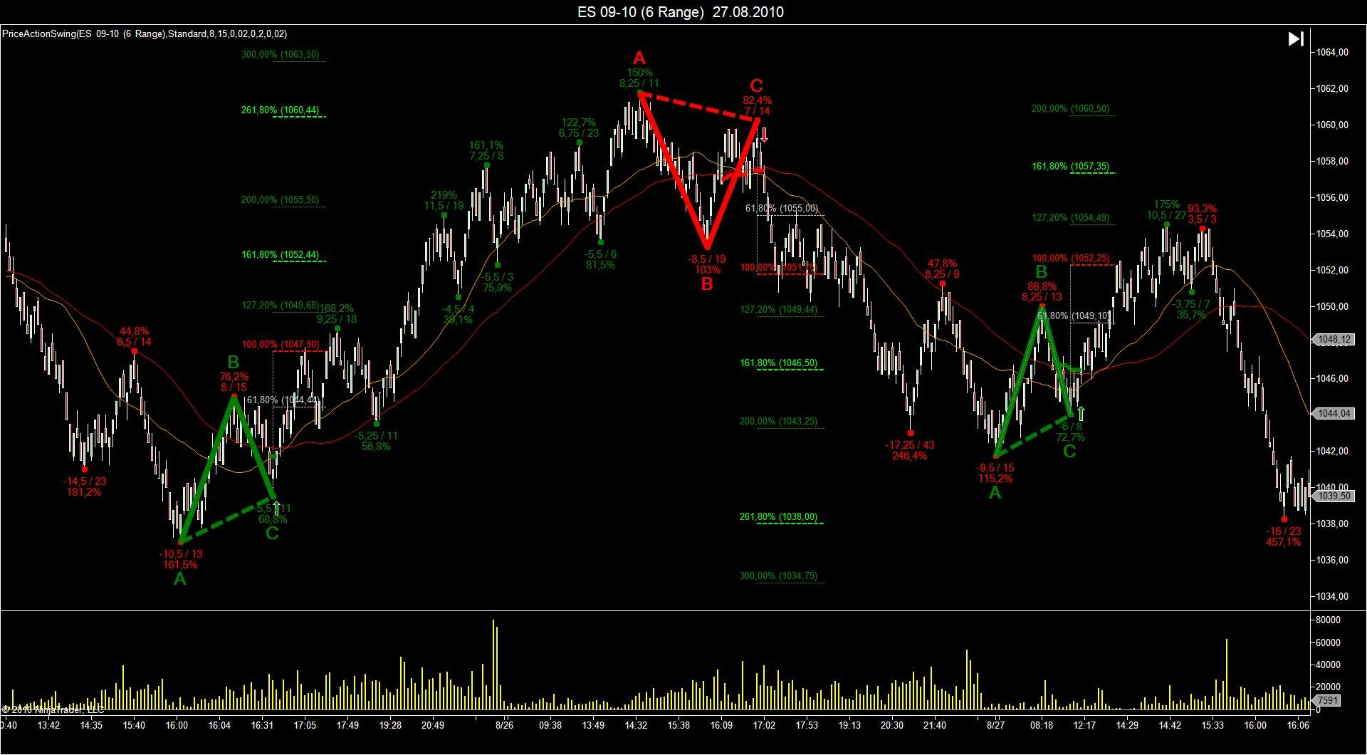 Price Action Swing for NinjaTraderPrice Action Swing for NinjaTrader
