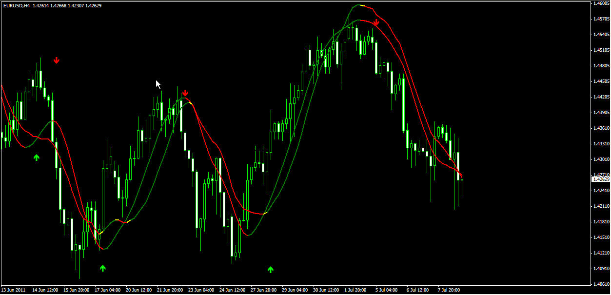 The Red Sniper forex indicator