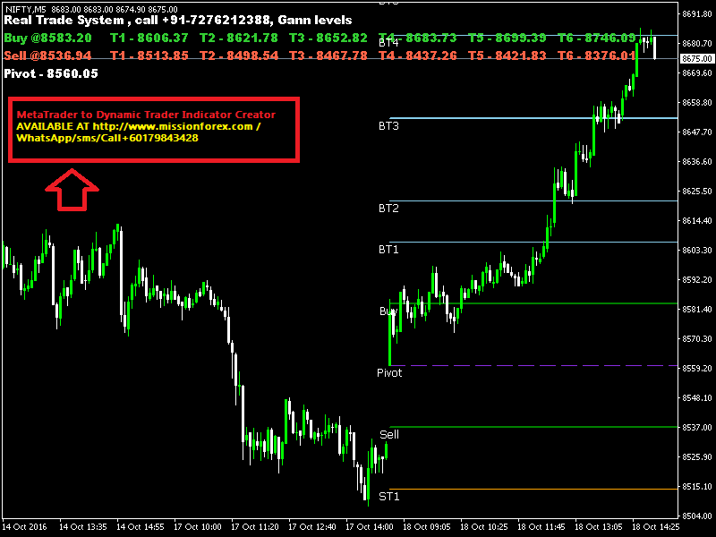 MetaTrader to Dynamic Trader Indicator Creator