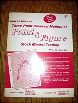 Three Point Reversal Method of Point (Enjoy Free BONUS Timothy Sykes Hedge Fund)