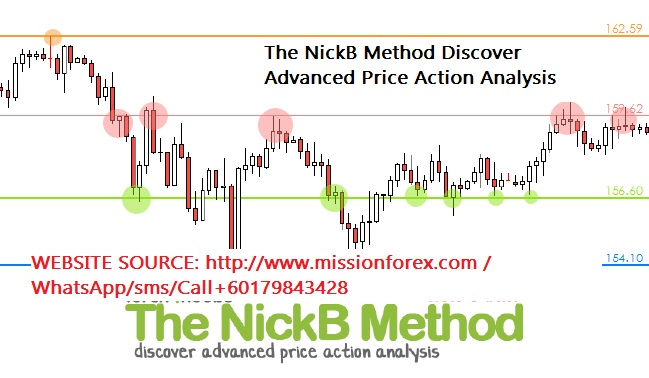 The NickB Method Discover Advanced Price Action Analysis