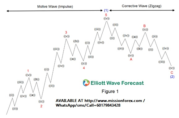 The-Five-Waves-Pattern-Motive-and-Corrective