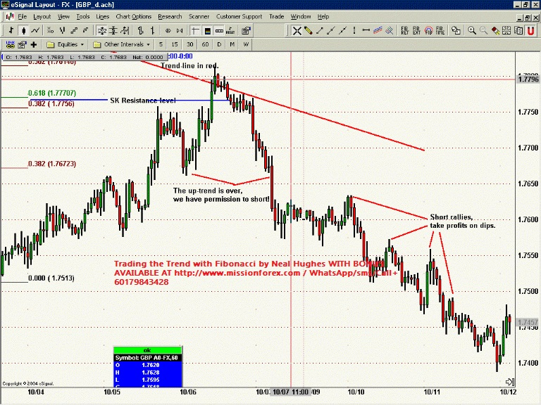Trading the Trend with Fibonacci by Neal Hughes WITH BONUS41