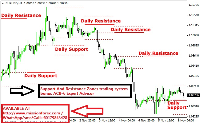 advanced-support-resistance-fx-indicator1