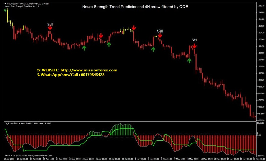 Neuro Forex Strength Trend Predictor