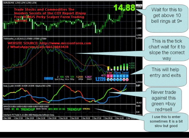 Trade Stocks and Commodities The Insiders Secrets of the COT Report (Enjoy Free BONUS Perky Scalper Forex Trading System)