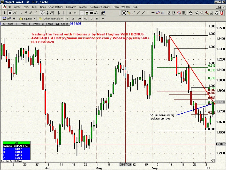 Trading the Trend with Fibonacci by Neal Hughes WITH BONUS21