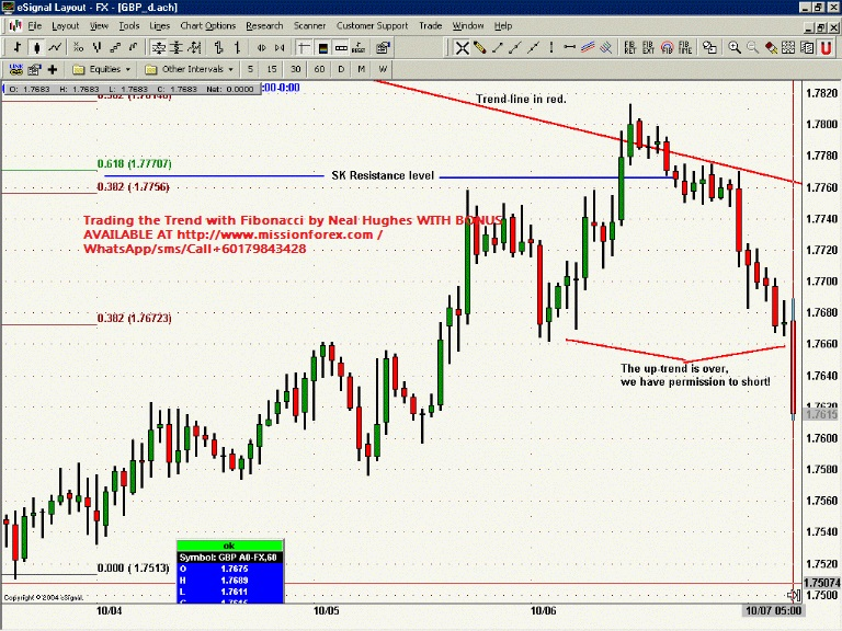 Trading the Trend with Fibonacci by Neal Hughes WITH BONUS31