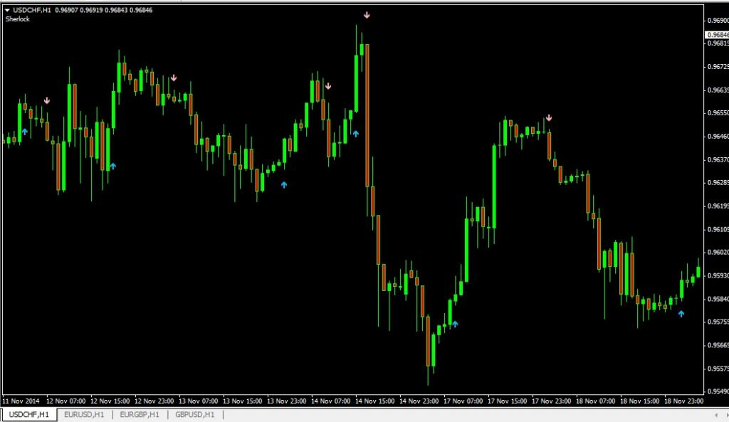 SHERL0CK* Buy/Sell Signal NO REPAINT Indicator for Forex, HIGHLY