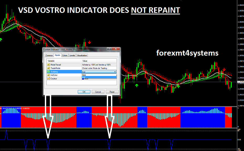 Forex VSD System Trading System 90% WINNER NO REPAINT Indicator