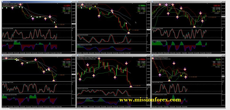 uop binary options indicator free