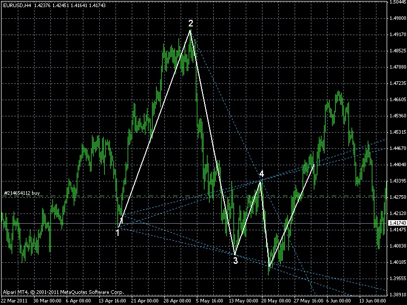 Videos Channel Surfing: Riding the Waves of Channels to Profitable Trading bonus:  Wolfe Wave MT4 Indicator