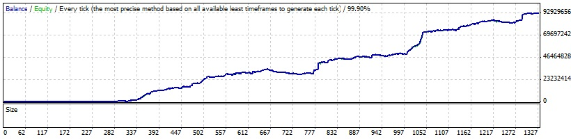 Way-Grow EA super scalper big profit