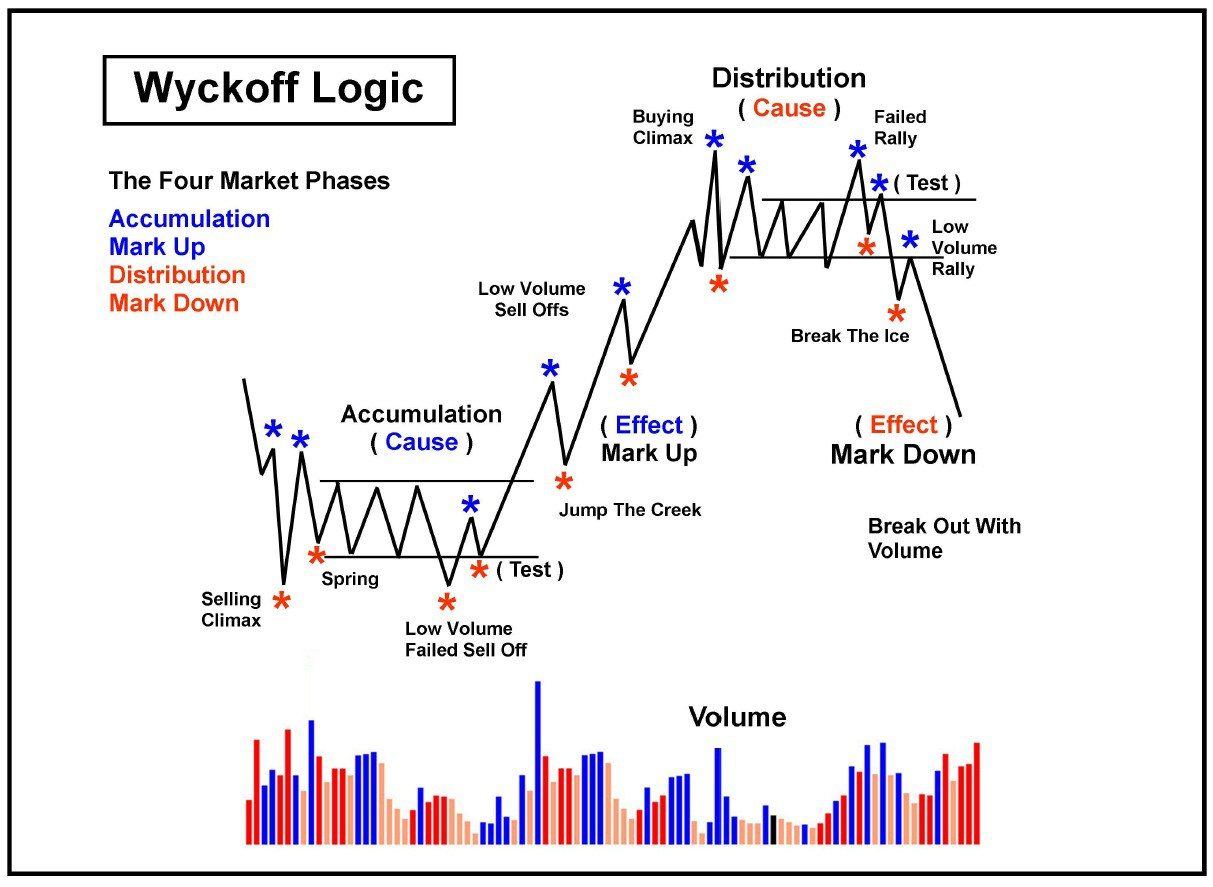 [Forex must have]Henry Pruden - Wyckoff by the Action