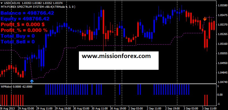 Forex Spectrum Signals Software with Advanced Manual System