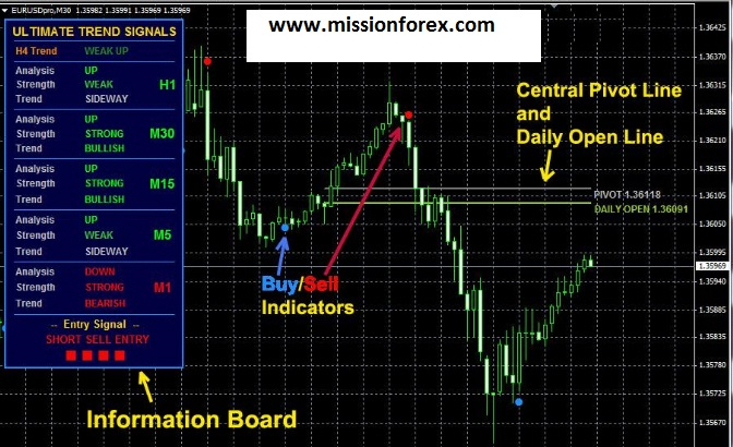 Ultimate oscillator forex