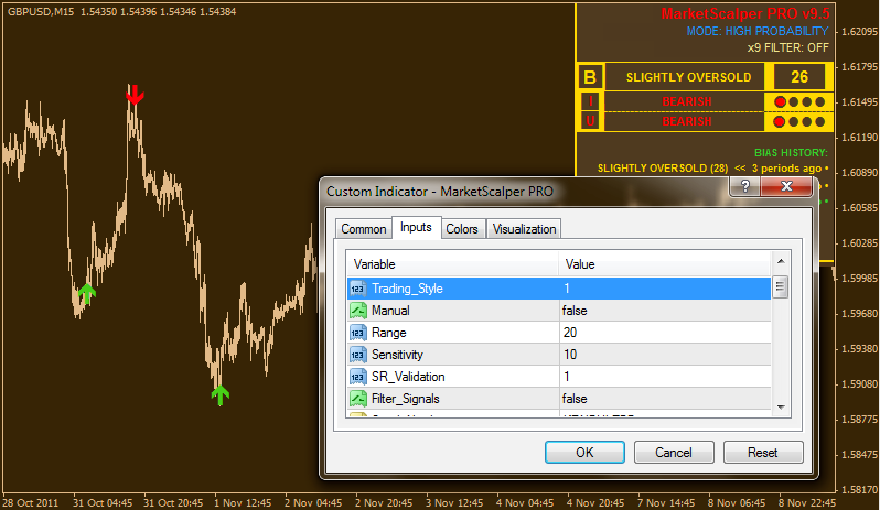 Professional forex scalping