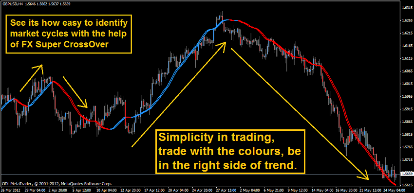 FOREX ,SUPER ,CROSS OVER,BEST, MT4 ,MOVING AVERAGE, CROSS, SYSTEM,METATRADER,
