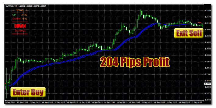 Pips Blaster Pro with Sentient Trader Intraday
