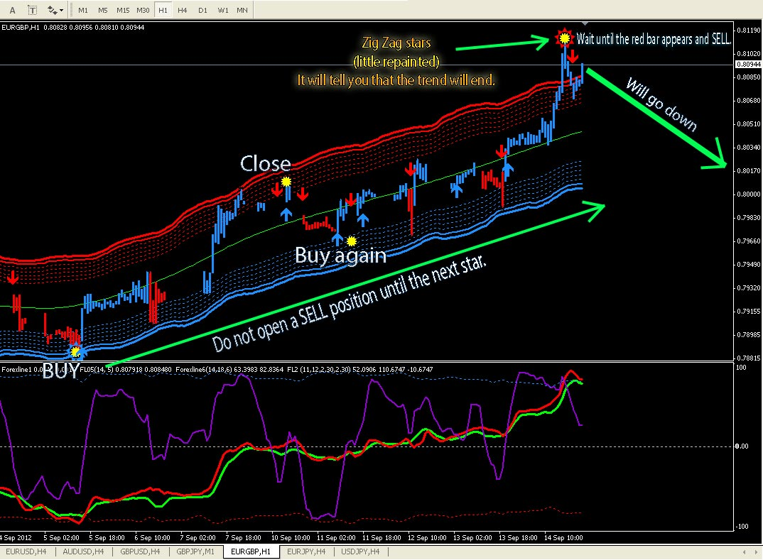 forex trend following indicator  does not repaint