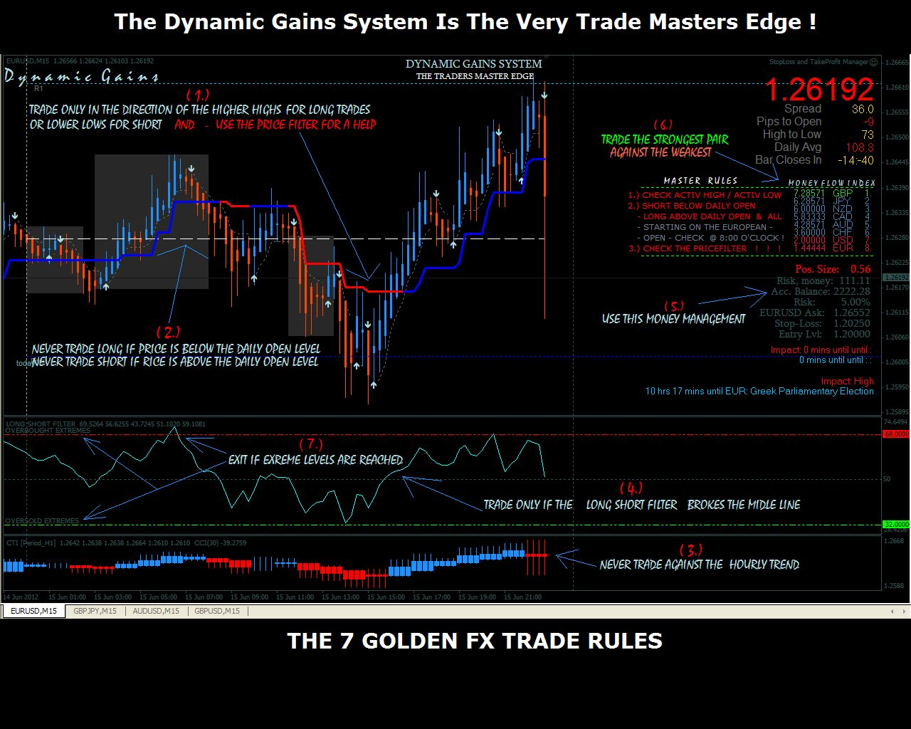 THE 7 DYNAMIC GAINS SYSTEM - TRADING  RULES