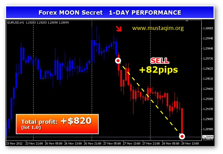 Forex Moon Secret trading system1