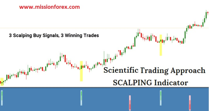 Scientific Scalper indicator BONUS Elliot Wave - How To Select and Trade Individual Stocks