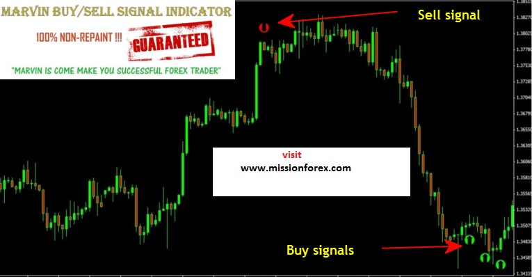Marvin Non Repaint Forex Buy Sell Signal Enjoy Free Bonus Learn