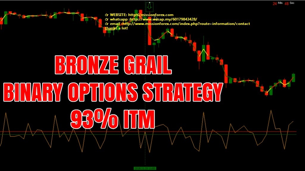 Bronze Grail Binary Options Strategy – 93% ITM on 16 currency pairs